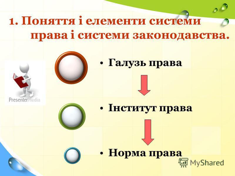 1.Поняття і елементи системи права і системи законодавства. 2.Правова норма. 3.Види правових систем.