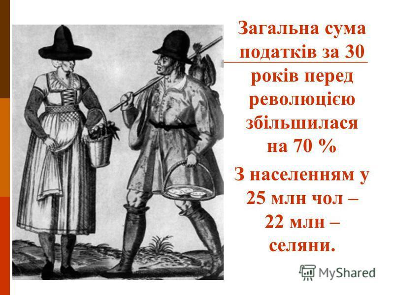 Загальна сума податків за 30 років перед революцією збільшилася на 70 % З населенням у 25 млн чол – 22 млн – селяни.