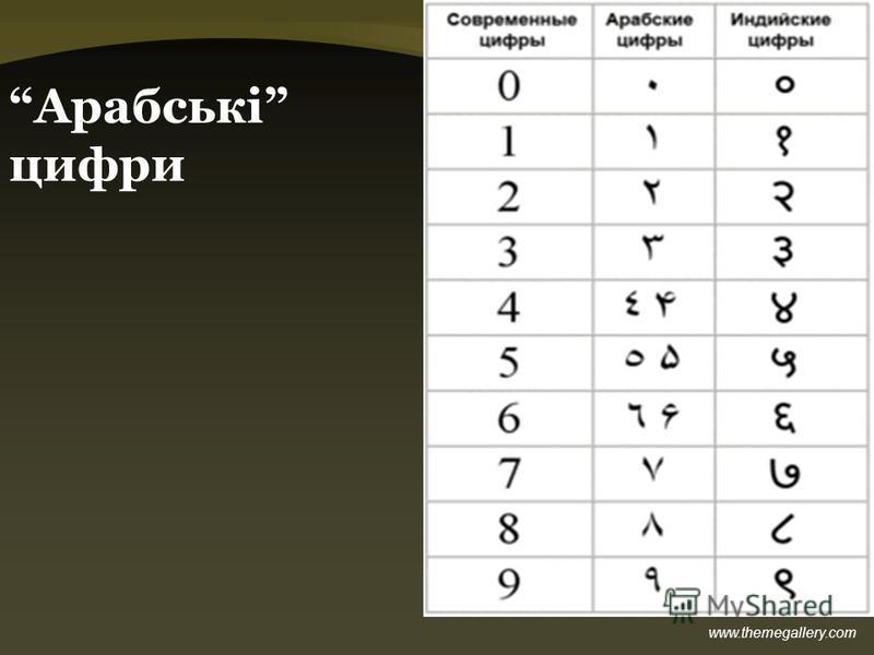 www.themegallery.com Арабські цифри