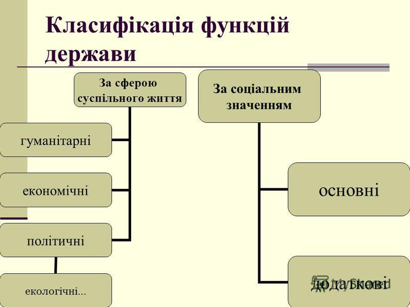 Класифікація функцій держави За соціальним значенням основні додаткові За сферою суспільного життя гуманітарні економічні політичні екологічні…
