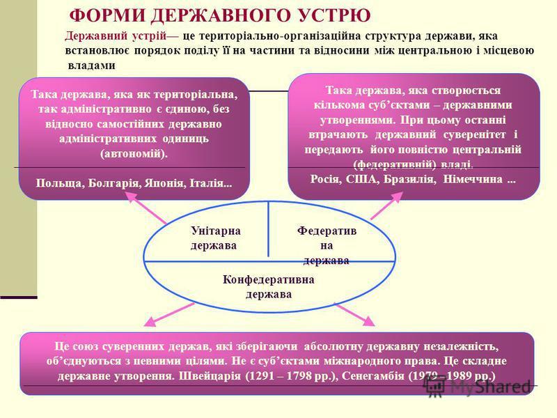ФОРМИ ДЕРЖАВНОГО УСТРЮ Державний устрій це територіально-організаційна структура держави, яка встановлює порядок поділу її на частини та відносини між центральною і місцевою владами Така держава, яка як територіальна, так адміністративно є єдиною, бе