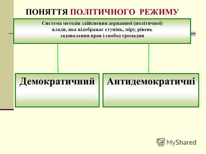 ПОНЯТТЯ ПОЛІТИЧНОГО РЕЖИМУ Система методів здійснення державної (політичної) влади, яка відображає ступінь, міру, рівень задоволення прав і свобод громадян ДемократичнийАнтидемократичні