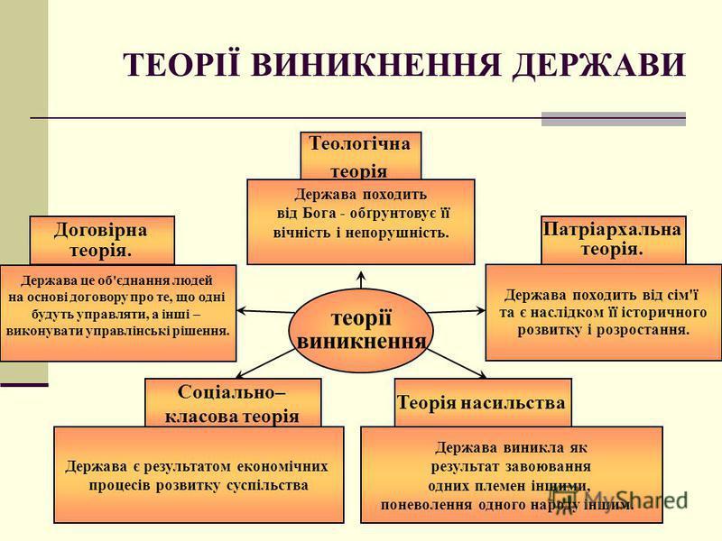 ТЕОРІЇ ВИНИКНЕННЯ ДЕРЖАВИ Теологічна теорія Держава походить від Бога - обґрунтовує її вічність і непорушність. Патріархальна теорія. Держава походить від сім'ї та є наслідком її історичного розвитку і розростання. Договірна теорія. Держава це об'єдн