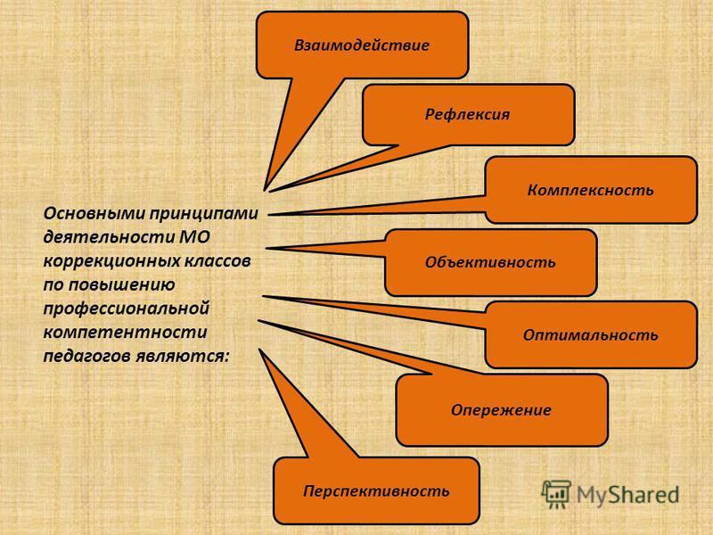Основными принципами деятельности МО коррекционных классов по повышению профессиональной компетентности педагогов являются: Взаимодействие Рефлексия Комплексность Объективность Оптимальность Опережение Перспективность