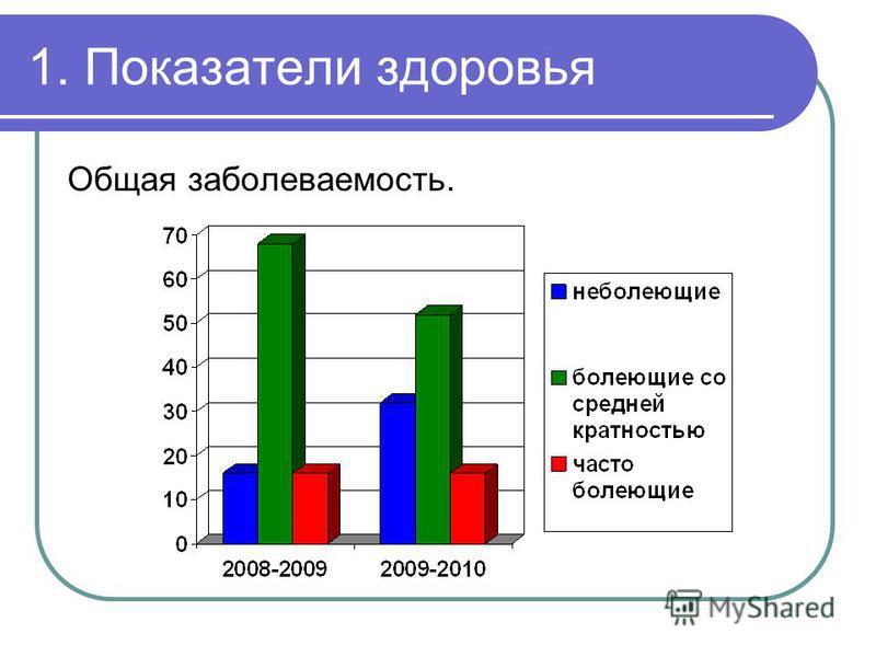 1. Показатели здоровья Общая заболеваемость.