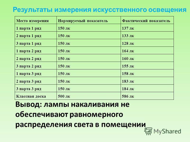 Вывод: лампы накаливания не обеспечивают равномерного распределения света в помещении Место измерения Нормируемый показатель Фактический показатель 1 парта 1 ряд 150 лк 137 лк 2 парта 1 ряд 150 лк 133 лк 3 парта 1 ряд 150 лк 128 лк 1 парта 2 ряд 150