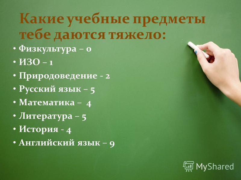 Какие учебные предметы тебе даются тяжело: Физкультура – 0 ИЗО – 1 Природоведение - 2 Русский язык – 5 Математика – 4 Литература – 5 История - 4 Английский язык – 9