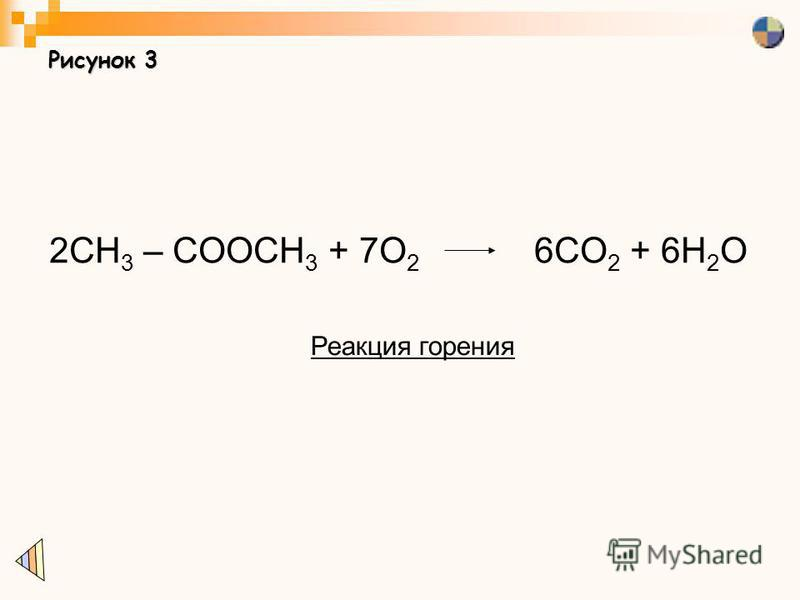 Рисунок 3 2CH 3 – COOCH 3 + 7O 2 6CO 2 + 6H 2 O Реакция горения