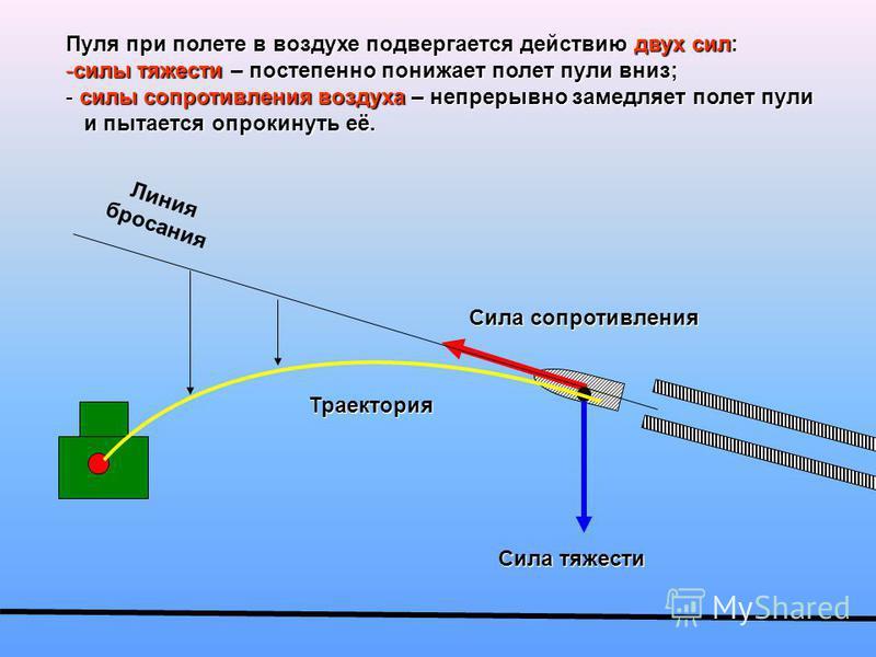 Линия бросания Сила тяжести Сила сопротивления Траектория Пуля при полете в воздухе подвергается действию двух сил: -силы тяжести – постепенно понижает полет пули вниз; - силы сопротивления воздуха – непрерывно замедляет полет пули и пытается опрокин
