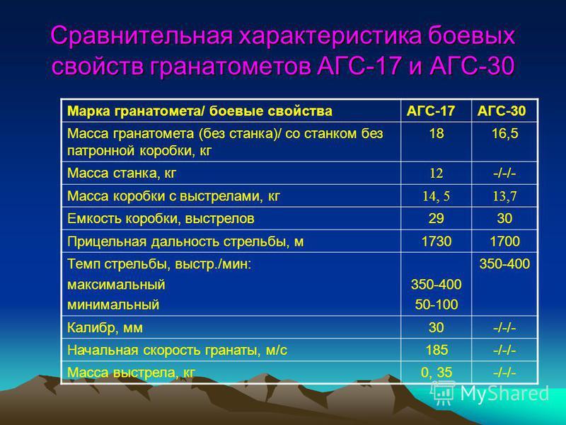 Сравнительная характеристика боевых свойств гранатометов АГС-17 и АГС-30 Марка гранатомета/ боевые свойстваАГС-17АГС-30 Масса гранатомета (без станка)/ со станком без патронной коробки, кг 1816,5 Масса станка, кг 12 -/-/- Масса коробки с выстрелами,