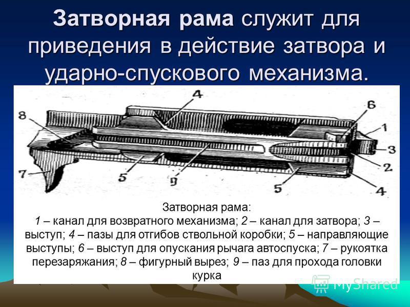 Затворная рама служит для приведения в действие затвора и ударно-спускового механизма. Затворная рама: 1 – канал для возвратного механизма; 2 – канал для затвора; 3 – выступ; 4 – пазы для отгибов ствольной коробки; 5 – направляющие выступы; 6 – высту