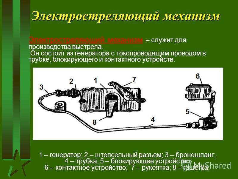 Электростреляющий механизм Электростреляющий механизм – служит для производства выстрела. Он состоит из генератора с токопроводящим проводом в трубке, блокирующего и контактного устройств. 1 – генератор; 2 – штепсельный разъем; 3 – бронешланг; 4 – тр