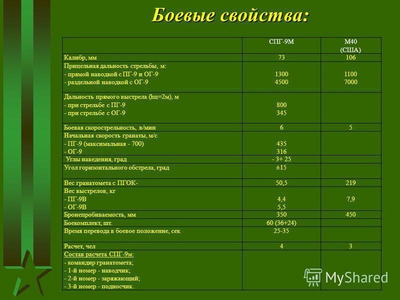 Боевые свойства: Боевые свойства: СПГ-9ММ40 (США) Калибр, мм 73106 Прицельная дальность стрельбы, м: - прямой наводкой с ПГ-9 и ОГ-9 - раздельной наводкой с ОГ-9 1300 4500 1100 7000 Дальность прямого выстрела (hц=2 м), м - при стрельбе с ПГ-9 - при с