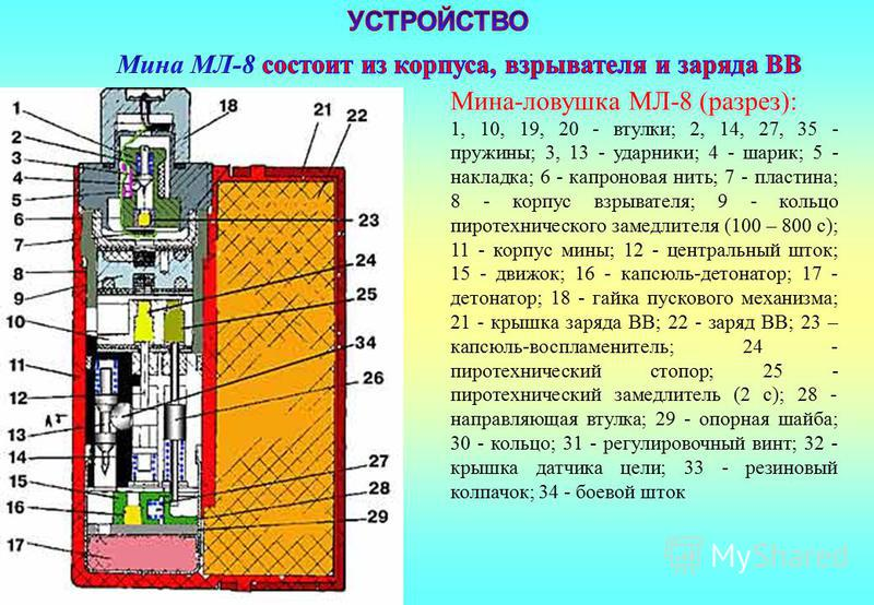 Мина-ловушка МЛ-8 (разрез): 1, 10, 19, 20 - втулки; 2, 14, 27, 35 - пружины; 3, 13 - ударники; 4 - шарик; 5 - накладка; 6 - капроновая нить; 7 - пластина; 8 - корпус взрывателя; 9 - кольцо пиротехнического замедлителя (100 – 800 с); 11 - корпус мины;