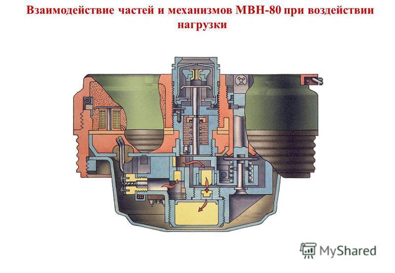 Взаимодействие частей и механизмов МВН-80 при воздействии нагрузки
