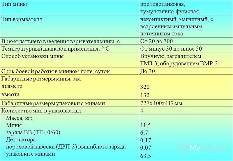 Тип мины противотанковая, кумулятивно-фугасная Тип взрывателя неконтактный, магнитный, с встроенным ампульным источником тока Время дальнего взведения взрывателя мины, с От 20 до 700 Температурный диапазон применения, ° СОт минус 30 до плюс 50 Способ