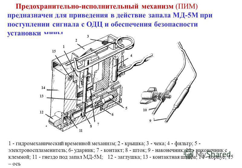 Предохранительно-исполнительный механизм (ПИМ) предназначен для приведения в действие запала МД-5М при поступлении сигнала с ОДЦ и обеспечения безопасности установки мины. 1 2 3 4 5 6 7 8 11 10 9 12 13 14 15 1 - гидромеханический временной механизм;