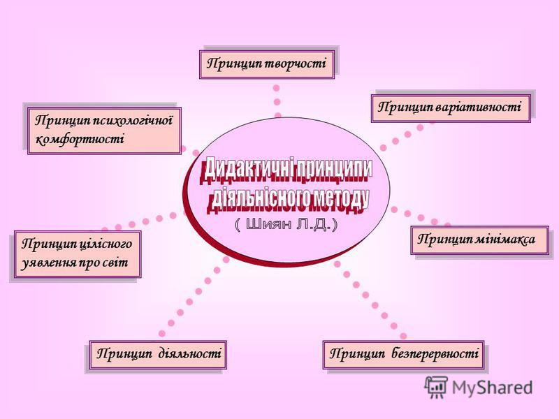 Принцип діяльності Принцип безперервності Принцип цілісного уявлення про світ Принцип цілісного уявлення про світ Принцип психологічної комфортності Принцип психологічної комфортності Принцип мінімакса Принцип варіативності Принцип творчості