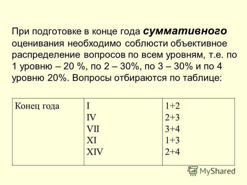 При подготовке в конце года суммативного оценивания необходимо соблюсти объективное распределение вопросов по всем уровням, т.е. по 1 уровню – 20 %, по 2 – 30%, по 3 – 30% и по 4 уровню 20%. Вопросы отбираются по таблице: Конец годаI IV VII XI XIV 1+