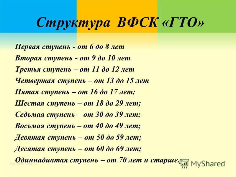 Структура ВФСК «ГТО» Первая ступень - от 6 до 8 лет Вторая ступень - от 9 до 10 лет Третья ступень – от 11 до 12 лет Четвертая ступень – от 13 до 15 лет Пятая ступень – от 16 до 17 лет; Шестая ступень – от 18 до 29 лет; Седьмая ступень – от 30 до 39