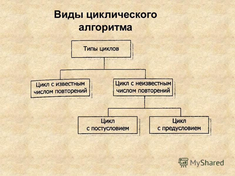 Виды циклического алгоритма
