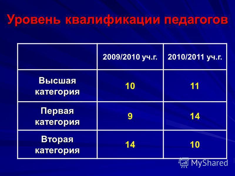 Уровень квалификации педагогов 2009/2010 уч.г.2010/2011 уч.г. Высшая категория 1011 Первая категория 914 Вторая категория 1410
