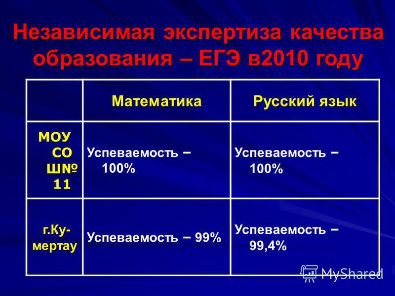 Независимая экспертиза качества образования – ЕГЭ в 2010 году Математика Русский язык МОУ СО Ш 11 Успеваемость – 100% г.Ку- г.Ку-мертау Успеваемость – 99% Успеваемость – 99,4%