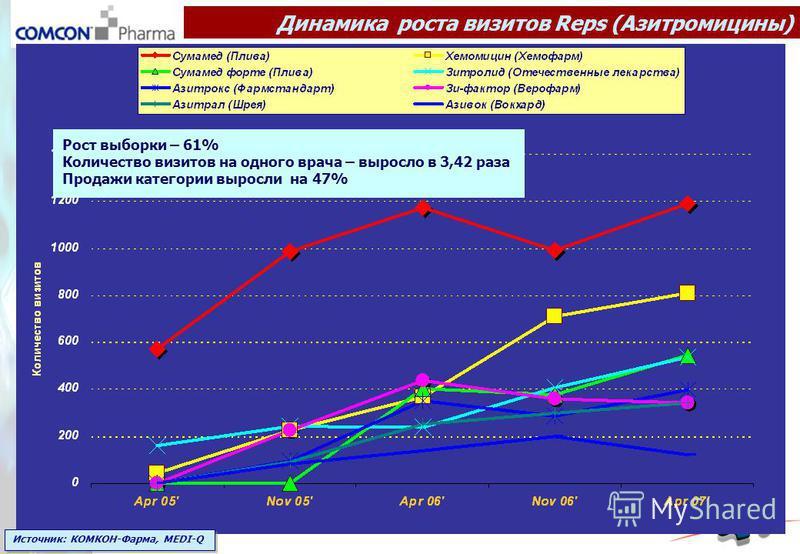 Динамика роста визитов Reps (Азитромицины) Источник: КОМКОН-Фарма, MEDI-Q Рост выборки – 61% Количество визитов на одного врача – выросло в 3,42 раза Продажи категории выросли на 47%