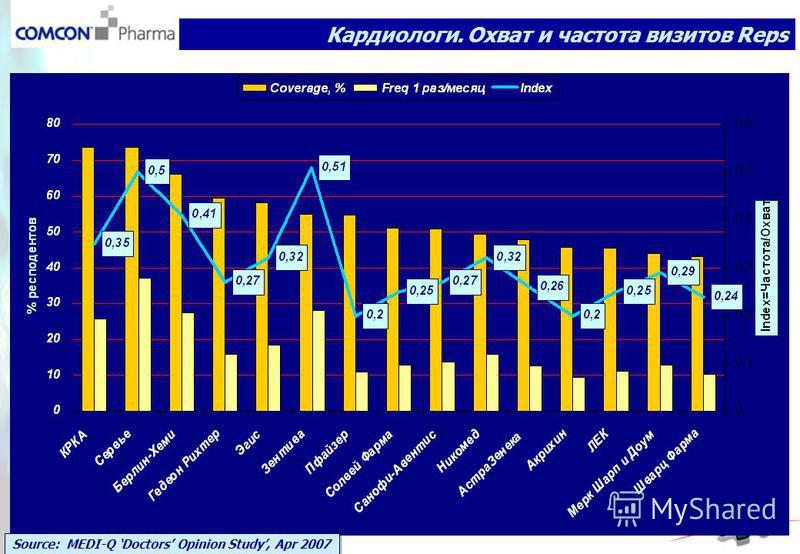 Кардиологи. Охват и частота визитов Reps Source: MEDI-Q Doctors Opinion Study, Apr 2007