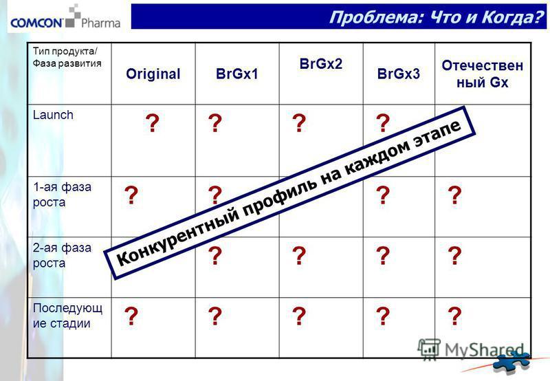 Проблема: Что и Когда? Тип продукта/ Фаза развития OriginalBrGx1 BrGx2 BrGx3 Отечествен ный Gx Launch ? ? ? ? ? 1-ая фаза роста ? ? ? ? ? 2-ая фаза роста ? ? ? ? ? Последующ ие стадии ? ? ? ? ? Конкурентный профиль на каждом этапе