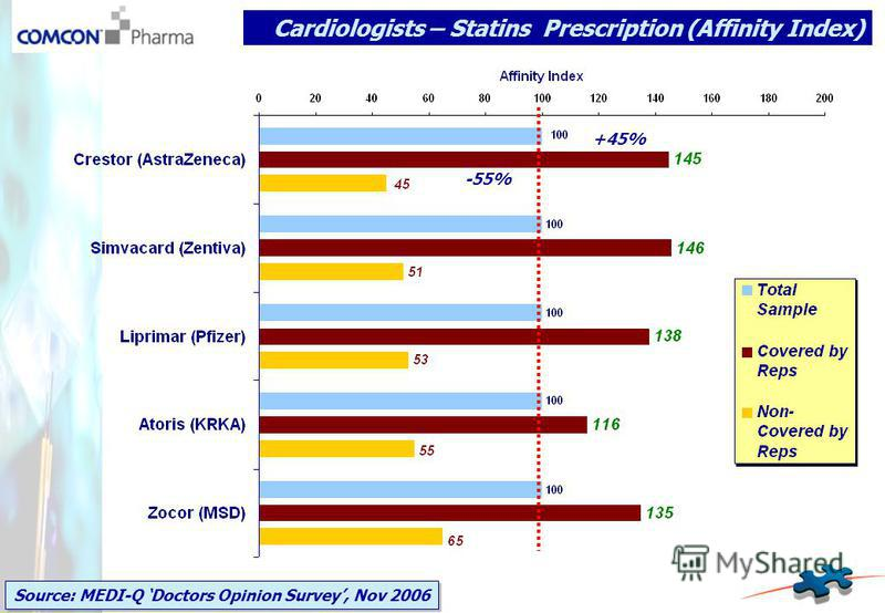Cardiologists – Statins Prescription (Affinity Index) Source: MEDI-Q Doctors Opinion Survey, Nov 2006 +45% -55%