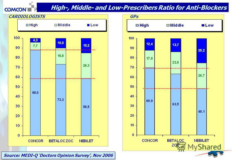 High-, Middle- and Low-Prescribers Ratio for Anti-Blockers Source: MEDI-Q Doctors Opinion Survey, Nov 2006 CARDIOLOGISTSGPs