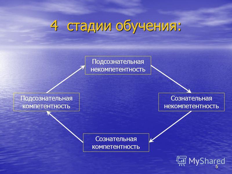 5 4 стадии обучения: Подсознательная некомпетентность Сознательная некомпетентность Сознательная компетентность Подсознательная компетентность