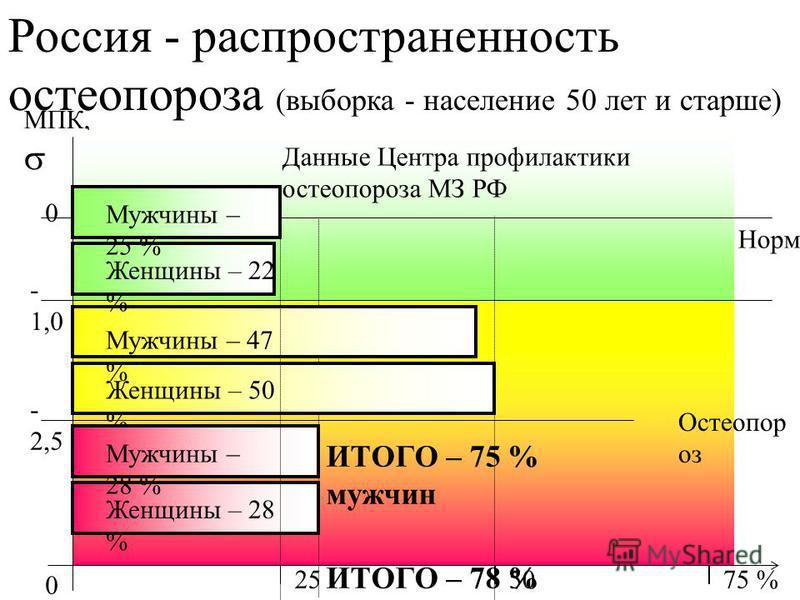 Россия - распространенность остеопороза (выборка - население 50 лет и старше) МПК, - 2,5 - 1,0 0 Норма Остеопор оз 0 2550 Мужчины – 47 % Женщины – 50 % Мужчины – 28 % Женщины – 28 % 75 % ИТОГО – 75 % мужчин ИТОГО – 78 % женщин Мужчины – 25 % Женщины