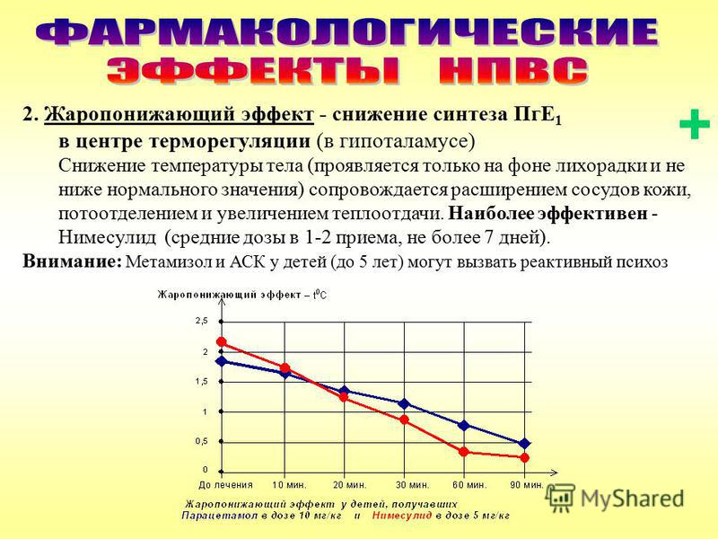 2. Жаропонижающий эффект - снижение синтеза ПгЕ 1 в центре терморегуляции (в гипоталамусе) Снижение температуры тела (проявляется только на фоне лихорадки и не ниже нормального значения) сопровождается расширением сосудов кожи, потоотделением и увели