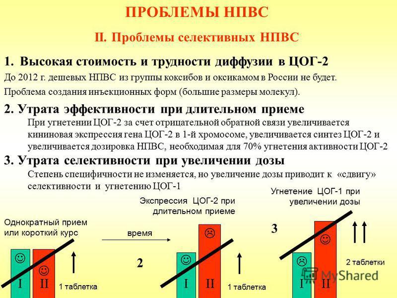 1. Высокая стоимость и трудности диффузии в ЦОГ-2 До 2012 г. дешевых НПВС из группы коксибов и оксикамом в России не будет. Проблема создания инъекционных форм (большие размеры молекул). 2. Утрата эффективности при длительном приеме При угнетении ЦОГ