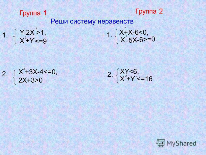 Группа 1 Группа 2 Реши систему неравенств Y-2X >1, X 2 +Y 2 <=9 X+X-6<0, 2 2 -5X-6>=0 X 1. 2. 1. X +3X-4<=0, 2X+3>0 XY<6, X +Y <=16 2. 2 2 2 2