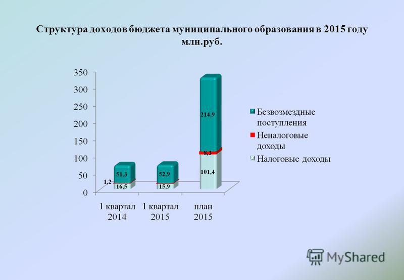 Структура доходов бюджета муниципального образования в 2015 году млн.руб.