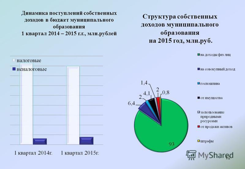 Динамика поступлений собственных доходов в бюджет муниципального образования 1 квартал 2014 – 2015 г.г., млн.рублей 12 Структура собственных доходов муниципального образования на 2015 год, млн.руб.