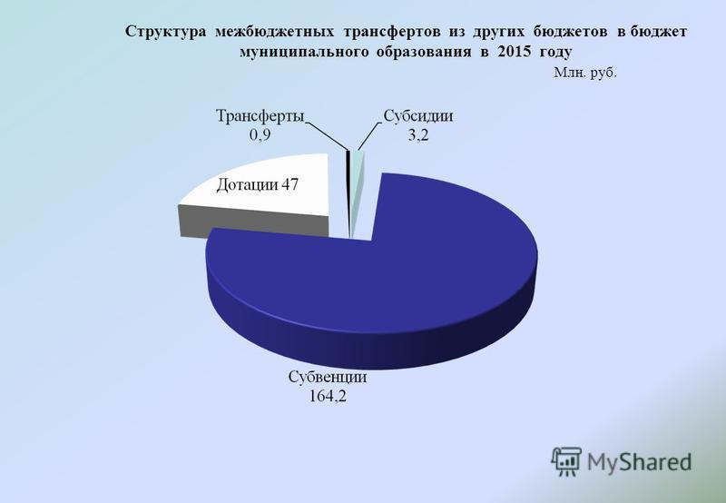Структура межбюджетных трансфертов из других бюджетов в бюджет муниципального образования в 2015 году Млн. руб.