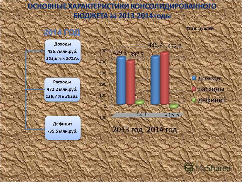 Доходы 436,7 млн.руб. 101,6 % к 2013 г. Расходы 472,2 млн.руб. 118,7 % к 2013 г. Дефицит -35,5 млн.руб. Млн. рублей