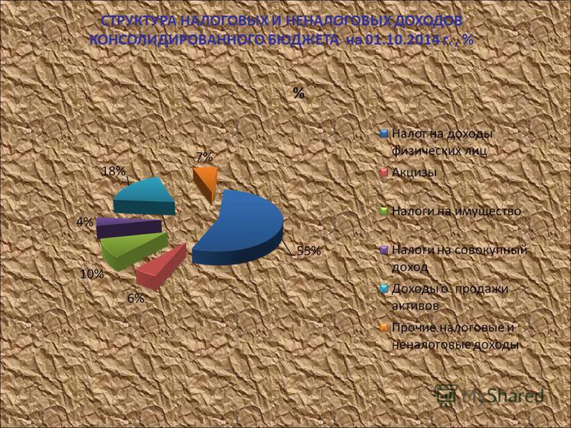 СТРУКТУРА НАЛОГОВЫХ И НЕНАЛОГОВЫХ ДОХОДОВ КОНСОЛИДИРОВАННОГО БЮДЖЕТА на 01.10.2014 г., %