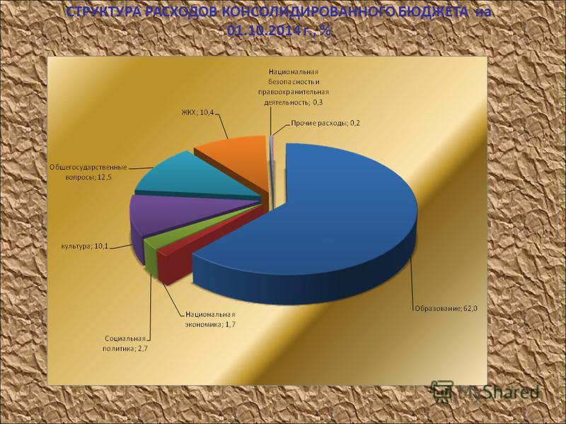 СТРУКТУРА РАСХОДОВ КОНСОЛИДИРОВАННОГО БЮДЖЕТА на 01.10.2014 г., %