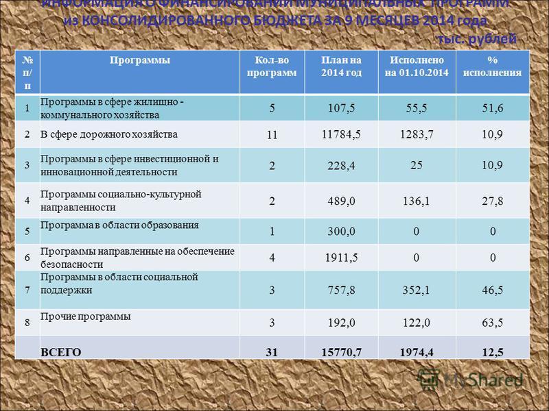 ИНФОРМАЦИЯ О ФИНАНСИРОВАНИИ МУНИЦИПАЛЬНЫХ ПРОГРАММ из КОНСОЛИДИРОВАННОГО БЮДЖЕТА ЗА 9 МЕСЯЦЕВ 2014 года тыс. рублей п/ п Программы Кол-во программ План на 2014 год Исполнено на 01.10.2014 % исполнения 1 Программы в сфере жилищно - коммунального хозяй