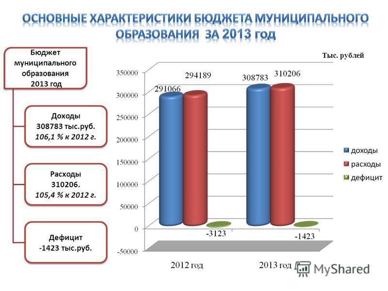 Бюджет муниципального образования 2013 год Доходы 308783 тыс.руб. 106,1 % к 2012 г. Расходы 310206. 105,4 % к 2012 г. Дефицит -1423 тыс.руб. Тыс. рублей
