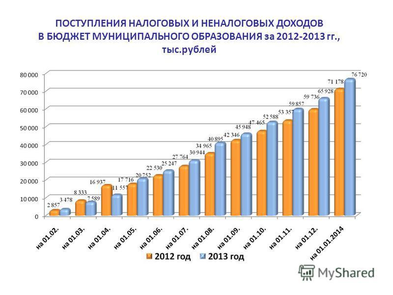 ПОСТУПЛЕНИЯ НАЛОГОВЫХ И НЕНАЛОГОВЫХ ДОХОДОВ В БЮДЖЕТ МУНИЦИПАЛЬНОГО ОБРАЗОВАНИЯ за 2012-2013 гг., тыс.рублей