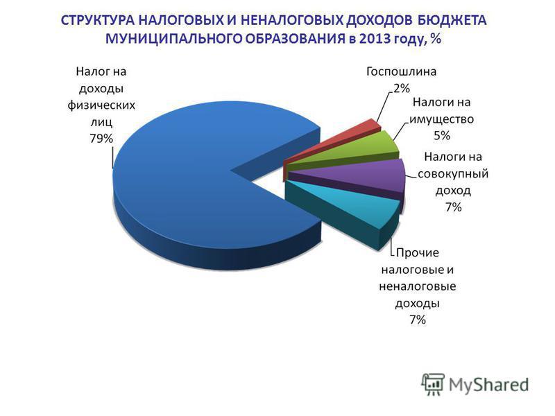 СТРУКТУРА НАЛОГОВЫХ И НЕНАЛОГОВЫХ ДОХОДОВ БЮДЖЕТА МУНИЦИПАЛЬНОГО ОБРАЗОВАНИЯ в 2013 году, %