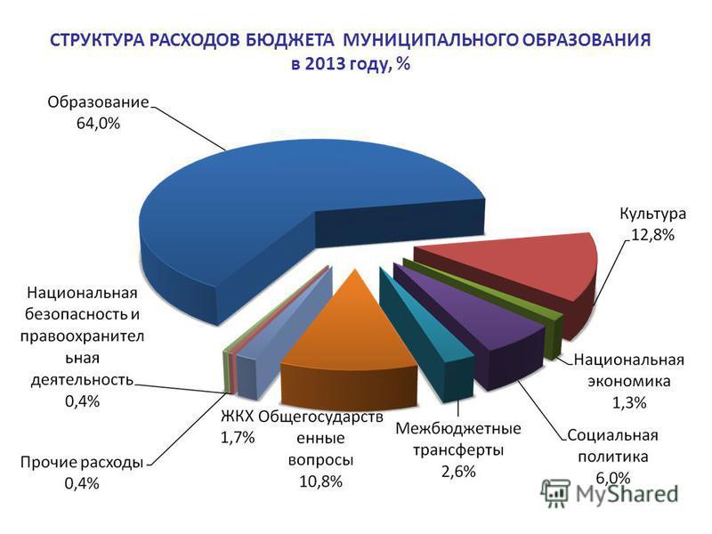 СТРУКТУРА РАСХОДОВ БЮДЖЕТА МУНИЦИПАЛЬНОГО ОБРАЗОВАНИЯ в 2013 году, %