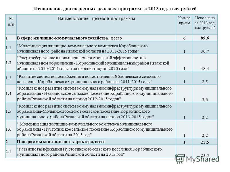 Исполнение долгосрочных целевых программ за 2013 год, тыс. рублей п/п Наименование целевой программы Кол-во пр-мм Исполнено за 2013 год, тыс. рублей 1В сфере жилищно-коммунального хозяйства, всего 689,6 1.1