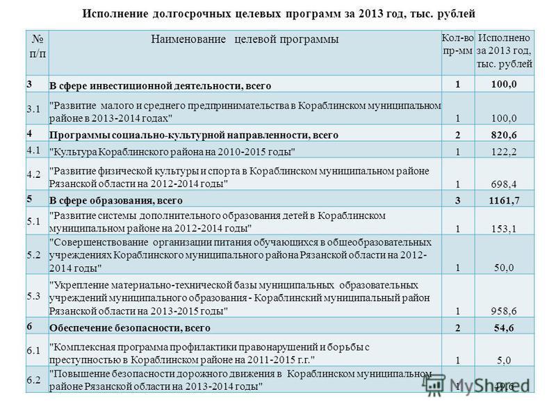 Исполнение долгосрочных целевых программ за 2013 год, тыс. рублей п/п Наименование целевой программы Кол-во пр-мм Исполнено за 2013 год, тыс. рублей 3 В сфере инвестиционной деятельности, всего 1100,0 3.1